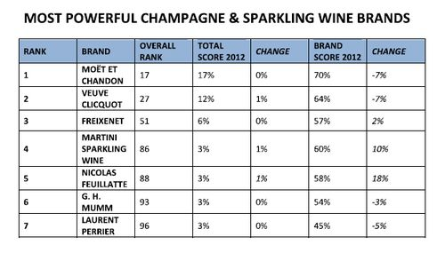 Champagne-Sparkling