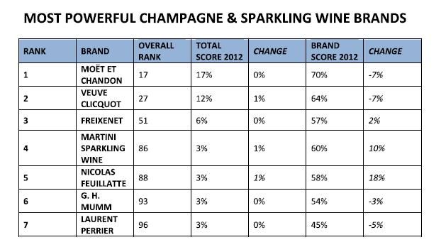 Champagne-Sparkling