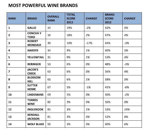Wine-brands